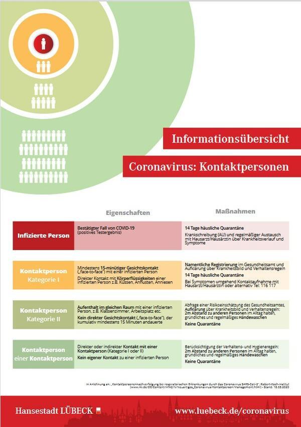 Informationsübersicht Coronavirus: KontaktpersonAutor: Hansestadt Lübeck Uebersicht-Kontaktpersonen © https://www.luebeckmanagement.de/de/Corona/U-bersicht-Kontaktpersonen.pdf