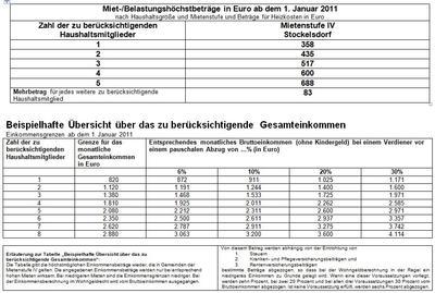 Wohngeld 2009